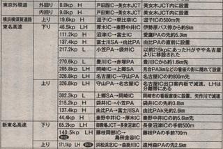 オービス 05 東名自動車道.jpg