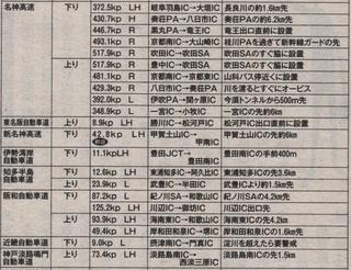 オービス 06 名神・阪和自動車道.jpg